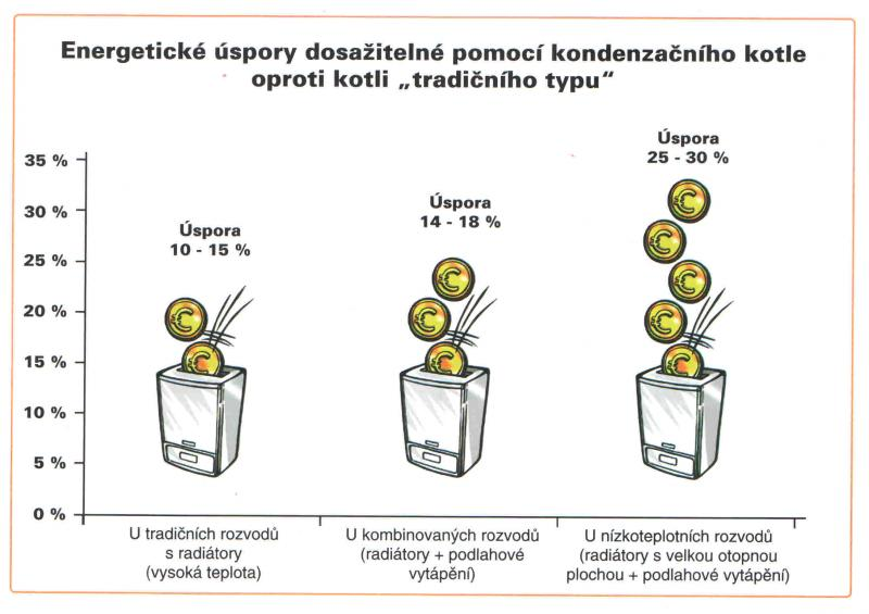 Energetické úspory kondenzačního koltle